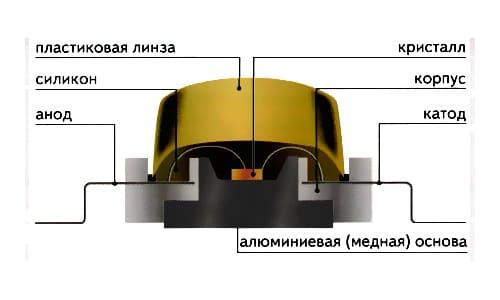 конструкция светодиода с линзой