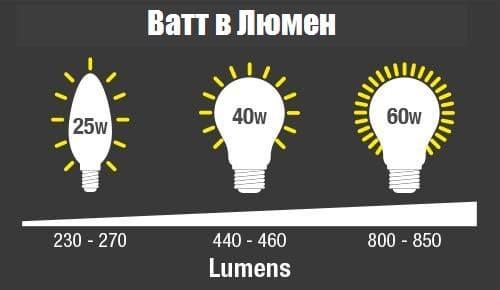 световой поток LED лампы