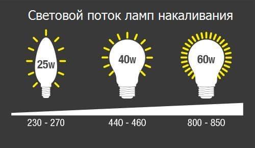 световой поток ламп накаливания