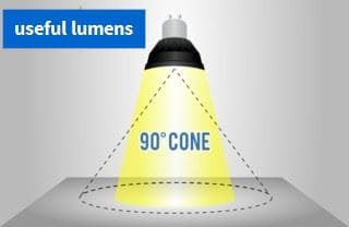 useful lumens