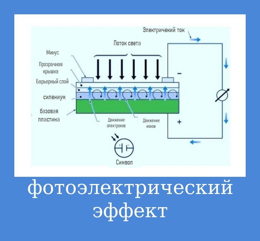 схема фотоэлектрического эффекта