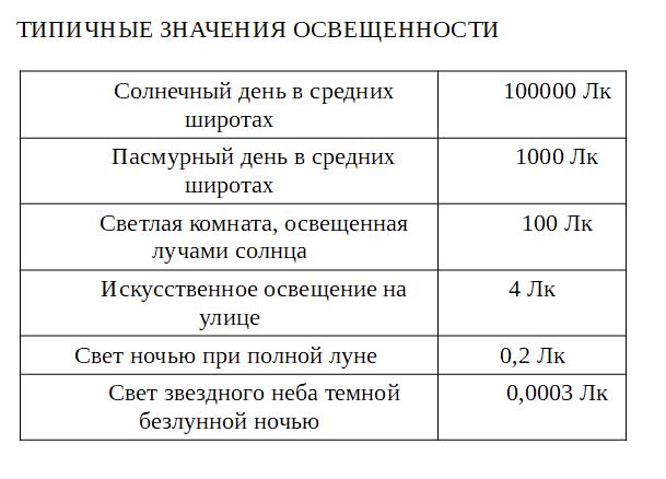 Таблица освещенности