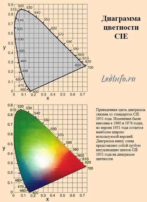 диаграмма цветности CIE